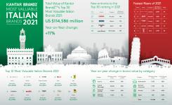 30 thương hiệu Italia hàng đầu 2021